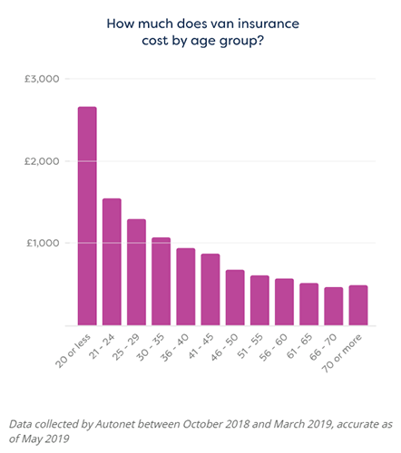 van-insurance-cost-by-age-group.png
